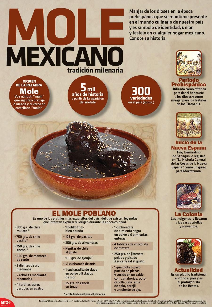 Mole poblano mezcla de sabores prehisp nicos y coloniales for Como se cocina la col