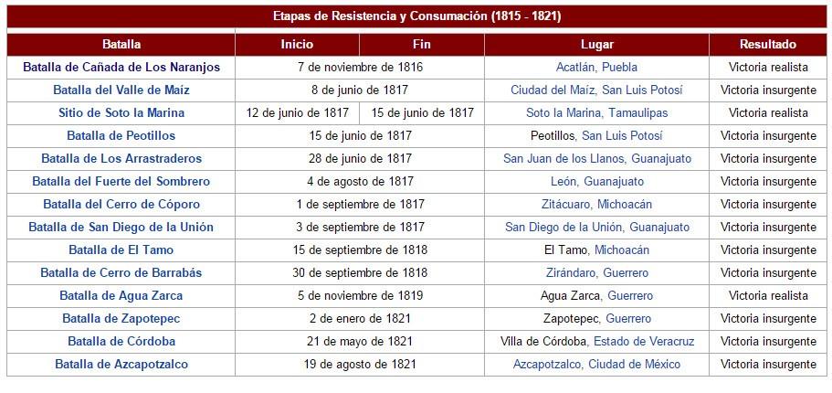 fechas importantes de la independencia de mexico